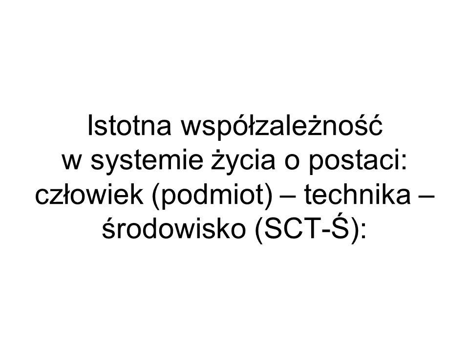 Istotna współzależność w systemie życia o postaci: człowiek (podmiot) – technika – środowisko (SCT-Ś):