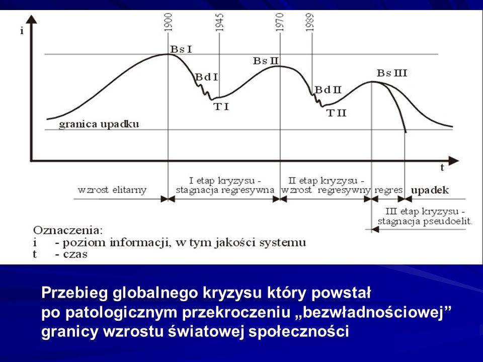 Przebieg globalnego kryzysu który powstał po patologicznym przekroczeniu bezwładnościowej granicy wzrostu światowej społeczności