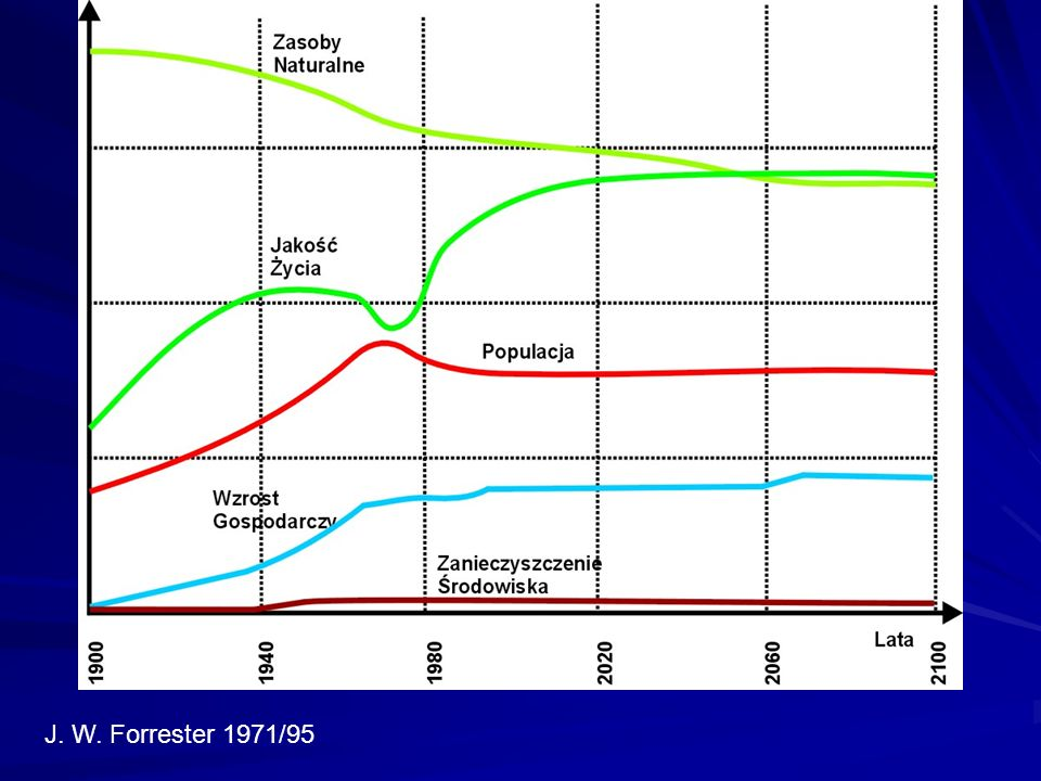 CZYM WYŻSZY POZIOM ROZWOJU nauki i techniki, tym WIĘKSZE: 1) inercja i TEMPO ZMIAN w uwarunkowaniach życia; 2) NATĘŻENIE MORALNEJ DESTRUKCJI do niedawna poprawnych form życia; 3) NATĘŻENIE DEGRADACJI ŚRODOWISKA, w tym wyczerpywania aktualnie dostępnych źródeł zasobów naturalnych; 4) ZAPOTRZEBOWANIE NA PRACĘ MĄDRĄ - EKOSPOŁECZNIE UŻYTECZNĄ POZNAWCZO-INNOWACYJNĄ AKTYWNOŚĆ TWÓRCZĄ.