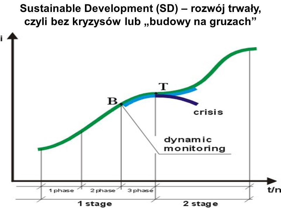 Sustainable Development (SD) – rozwój trwały, czyli bez kryzysów lub budowy na gruzach