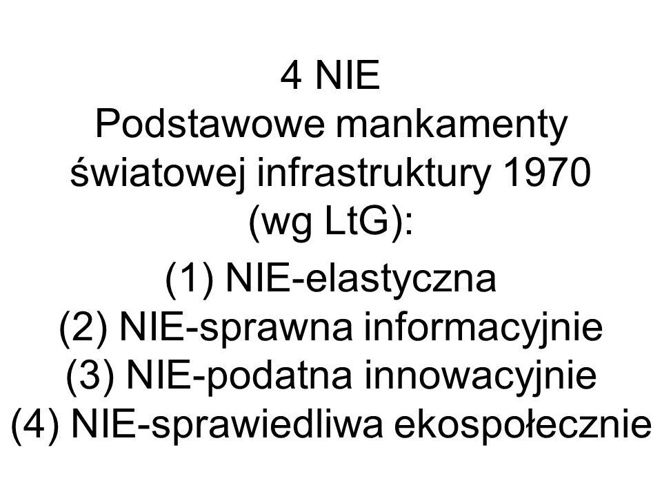 4 NIE Podstawowe mankamenty światowej infrastruktury 1970 (wg LtG): (1) NIE-elastyczna (2) NIE-sprawna informacyjnie (3) NIE-podatna innowacyjnie (4)