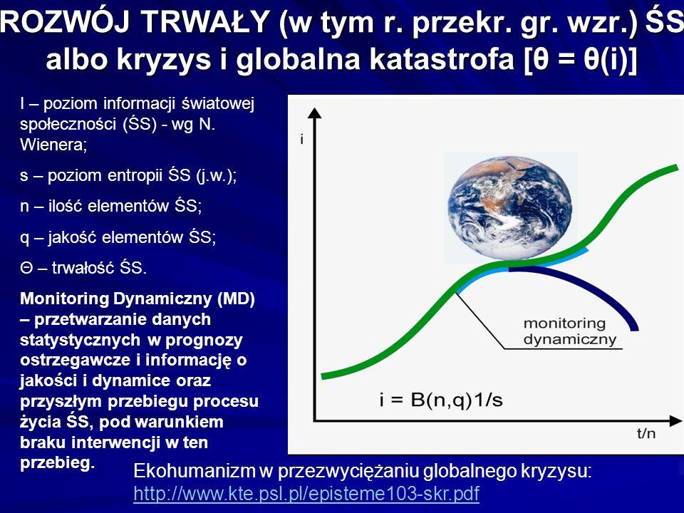 ROZWÓJ TRWAŁY (w tym r. przekr. gr. wzr.) ŚS albo kryzys i globalna katastrofa [θ = θ(i)] I – poziom informacji światowej społeczności (ŚS) - wg N. Wi
