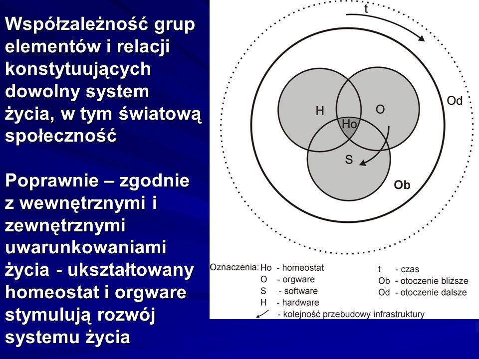Współzależność grup elementów i relacji konstytuujących dowolny system życia, w tym światową społeczność Poprawnie – zgodnie z wewnętrznymi i zewnętrz