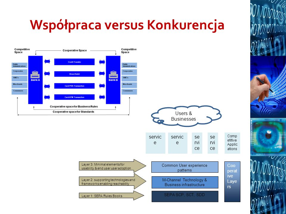 Współpraca versus Konkurencja SEPA SCP, SCT, SDD M-Channel Technology & Business infrastructure Common User experience patterns servic e Comp etitive Applic ations Coo perat ive Laye rs Users & Businesses Layer 1: SEPA Rules Books Layer 2: supporting technologies and frameworks enabling reachability Layer 3: Minimal elements for usability & end user user adoption