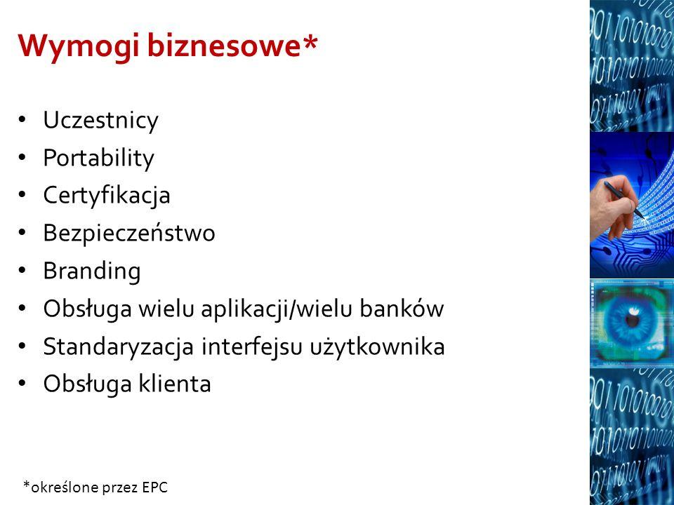 Wymogi biznesowe* Uczestnicy Portability Certyfikacja Bezpieczeństwo Branding Obsługa wielu aplikacji/wielu banków Standaryzacja interfejsu użytkownik