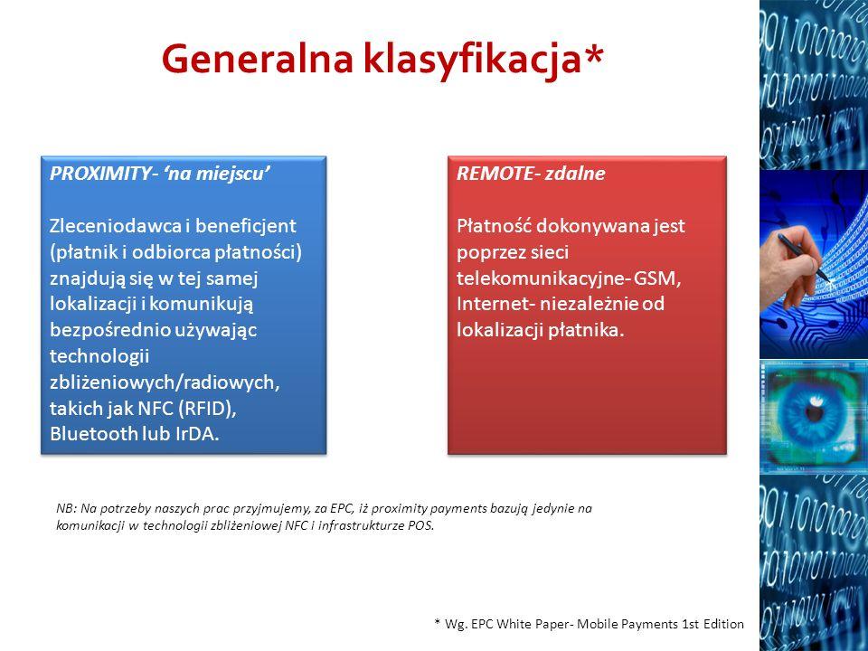 Generalna klasyfikacja* * Wg. EPC White Paper- Mobile Payments 1st Edition PROXIMITY- na miejscu Zleceniodawca i beneficjent (płatnik i odbiorca płatn