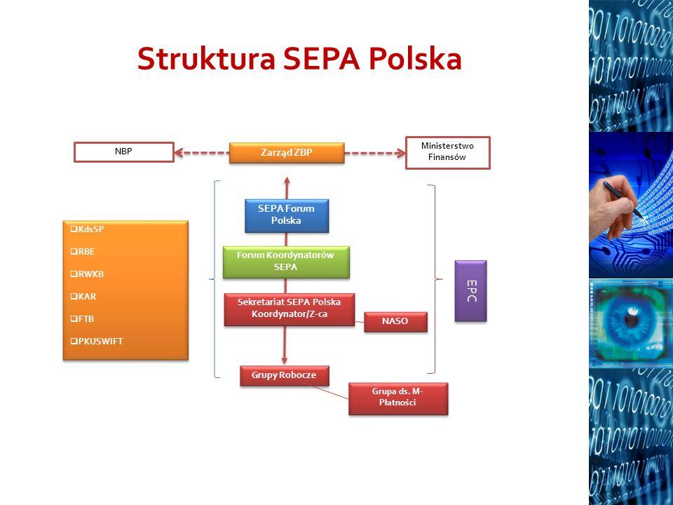 Struktura SEPA Polska NBP Sekretariat SEPA Polska Koordynator/Z-ca Sekretariat SEPA Polska Koordynator/Z-ca SEPA Forum Polska Zarząd ZBP Ministerstwo