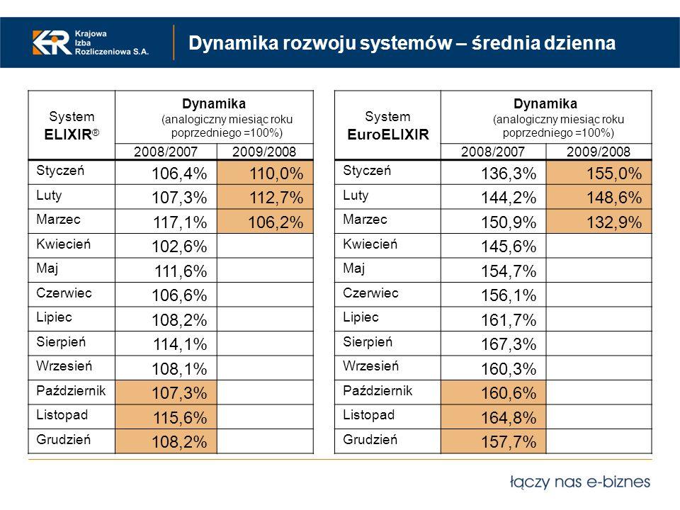 Dynamika rozwoju systemów – średnia dzienna System ELIXIR ® Dynamika (analogiczny miesiąc roku poprzedniego =100%) 2008/20072009/2008 Styczeń 106,4%11