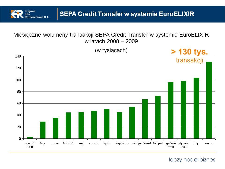 SEPA Credit Transfer w systemie EuroELIXIR > 130 tys. transakcji Miesięczne wolumeny transakcji SEPA Credit Transfer w systemie EuroELIXIR w latach 20