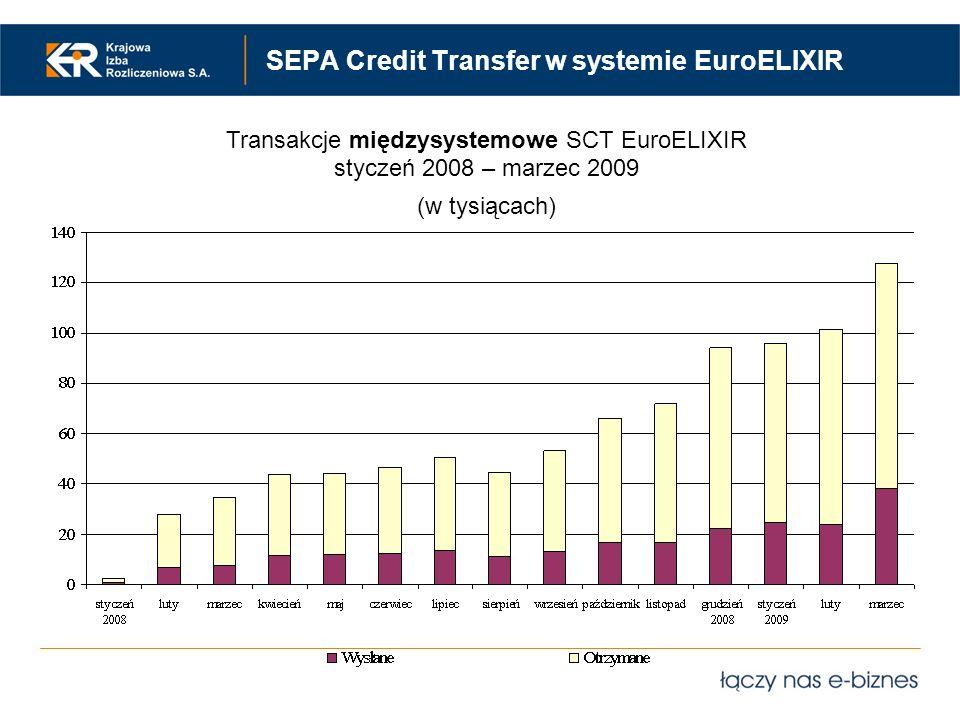 SEPA Credit Transfer w systemie EuroELIXIR Transakcje międzysystemowe SCT EuroELIXIR styczeń 2008 – marzec 2009 (w tysiącach)