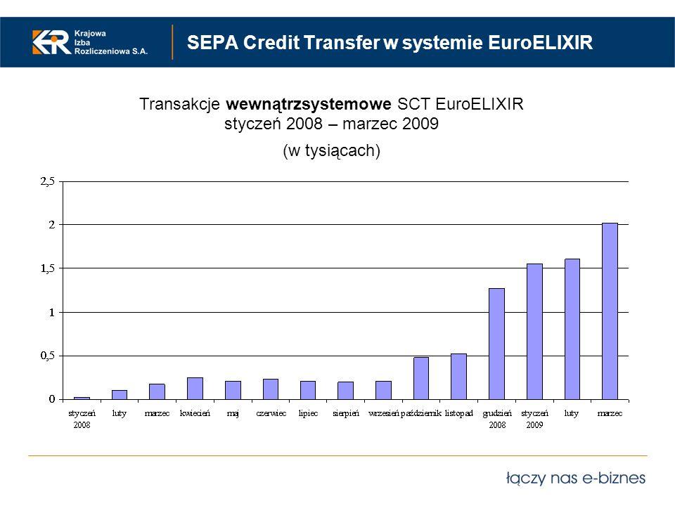 SEPA Credit Transfer w systemie EuroELIXIR Transakcje wewnątrzsystemowe SCT EuroELIXIR styczeń 2008 – marzec 2009 (w tysiącach)