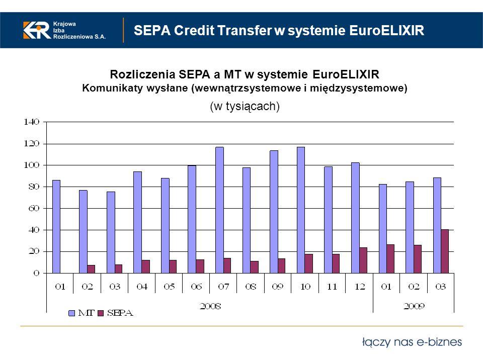 SEPA Credit Transfer w systemie EuroELIXIR Rozliczenia SEPA a MT w systemie EuroELIXIR Komunikaty wysłane (wewnątrzsystemowe i międzysystemowe) (w tys