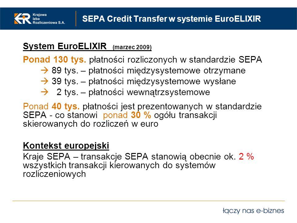 SEPA Credit Transfer w systemie EuroELIXIR System EuroELIXIR (marzec 2009) Ponad 130 tys. płatności rozliczonych w standardzie SEPA 89 tys. – płatnośc