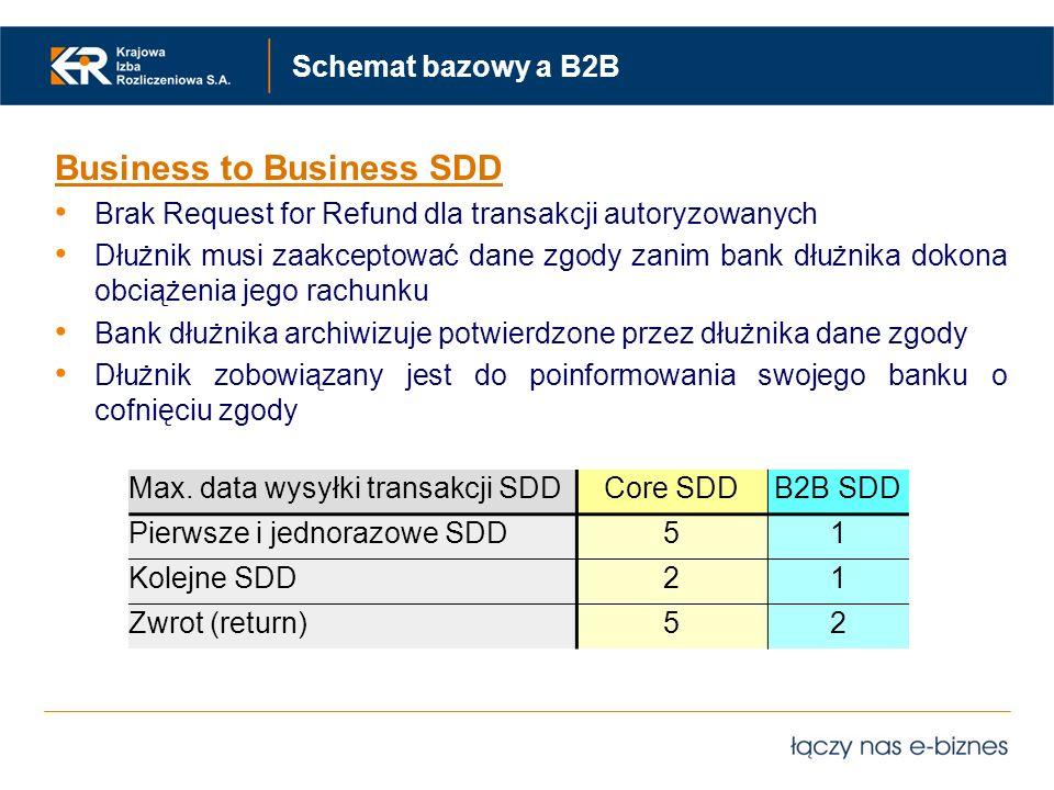 Schemat bazowy a B2B Business to Business SDD Brak Request for Refund dla transakcji autoryzowanych Dłużnik musi zaakceptować dane zgody zanim bank dł