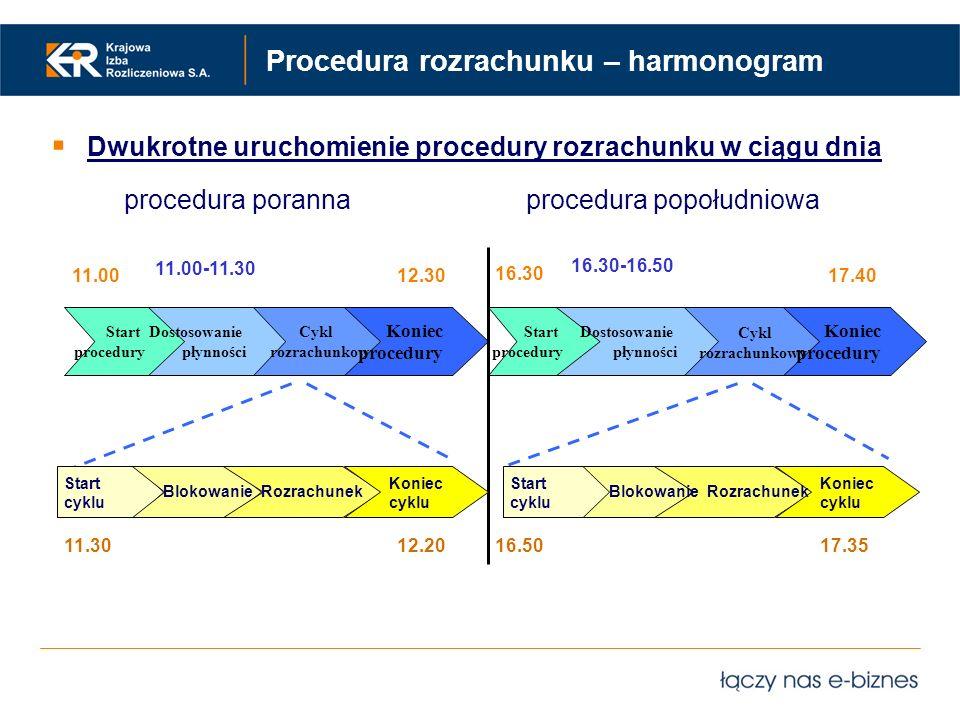 Procedura rozrachunku – harmonogram Start procedury Dostosowanie płynności Cykl rozrachunkowy Koniec procedury Start procedury Dostosowanie płynności
