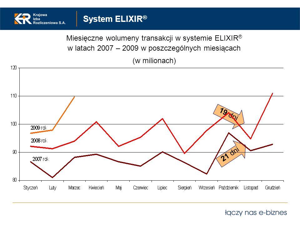 System ELIXIR ® 19 dni 21 dni Miesięczne wolumeny transakcji w systemie ELIXIR ® w latach 2007 – 2009 w poszczególnych miesiącach (w milionach)