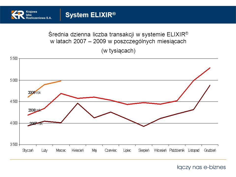 System ELIXIR ® Średnia dzienna liczba transakcji w systemie ELIXIR ® w latach 2007 – 2009 w poszczególnych miesiącach (w tysiącach)