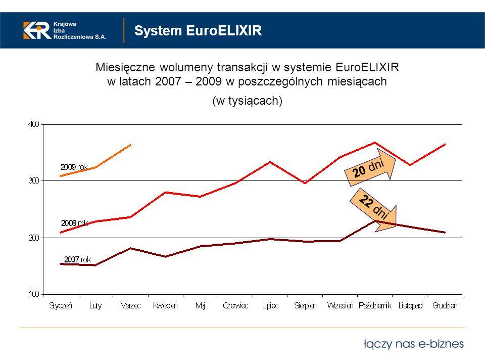 System EuroELIXIR 20 dni 22 dni Miesięczne wolumeny transakcji w systemie EuroELIXIR w latach 2007 – 2009 w poszczególnych miesiącach (w tysiącach)