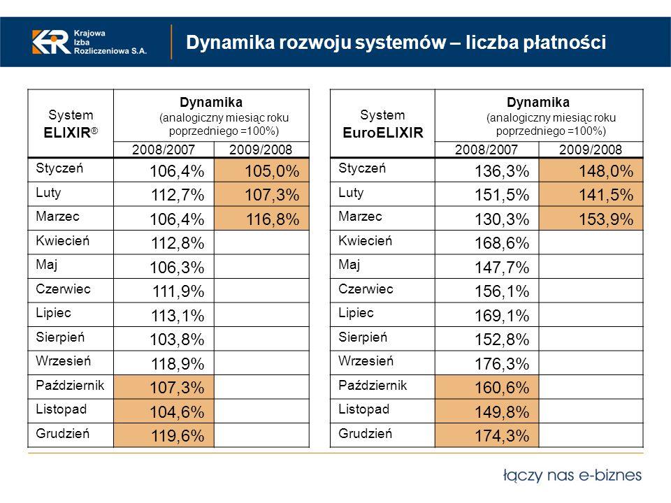 Dynamika rozwoju systemów – liczba płatności System ELIXIR ® Dynamika (analogiczny miesiąc roku poprzedniego =100%) 2008/20072009/2008 Styczeń 106,4%1