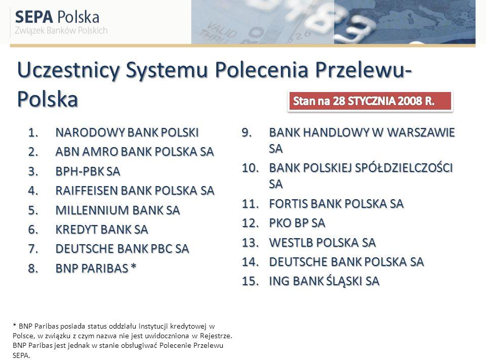 Uczestnicy Systemu Polecenia Przelewu- Polska 1.NARODOWY BANK POLSKI 2.ABN AMRO BANK POLSKA SA 3.BPH-PBK SA 4.RAIFFEISEN BANK POLSKA SA 5.MILLENNIUM B