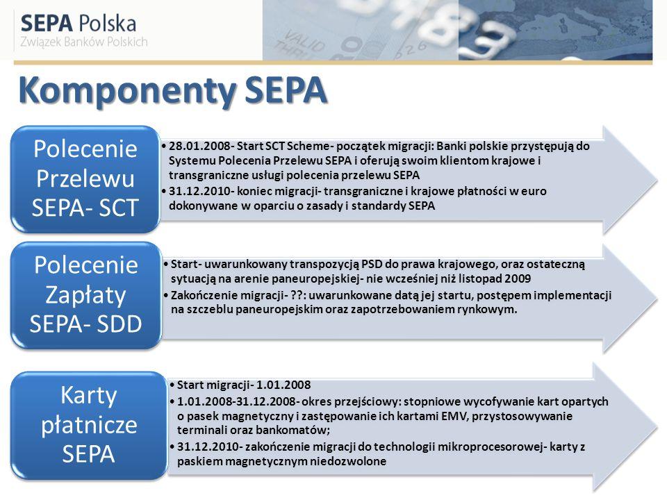 Komponenty SEPA 28.01.2008- Start SCT Scheme- początek migracji: Banki polskie przystępują do Systemu Polecenia Przelewu SEPA i oferują swoim klientom