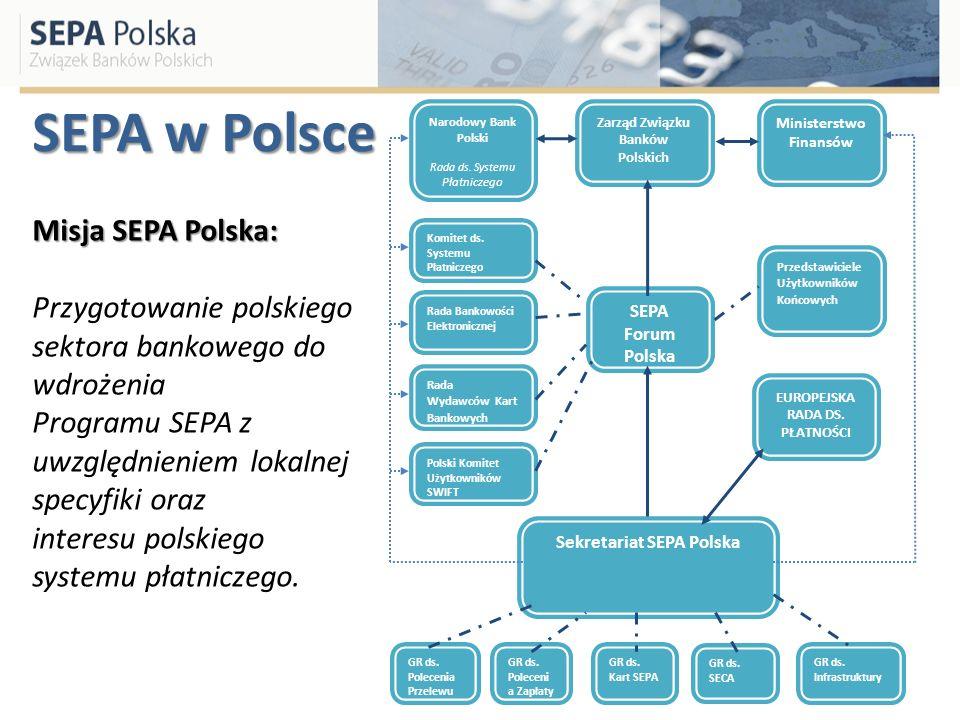 SEPA w Polsce Narodowy Bank Polski Rada ds. Systemu Płatniczego Zarząd Związku Banków Polskich Ministerstwo Finansów SEPA Forum Polska Komitet ds. Sys