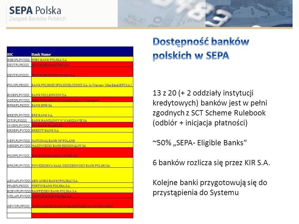BICBank Name HSBCPLPWXXXHSBC BANK POLSKA S.A. DEUTPLPKXXXDEUTSCHE BANK PBC S.A. DEUTPLPXXXXDEUTSCHE BANK POLSKA S.A. POLUPLPRXXXBANK POLSKIEJ SPOLDZIE