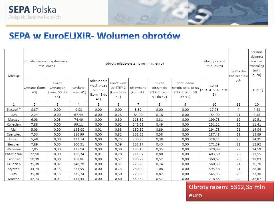 Miesiąc obroty wewnątrzsystemowe (mln. euro) obroty międzysystemowe (mln. euro) obroty razem (mln. euro) liczba dni rozliczeniow ych średnia dzienna w