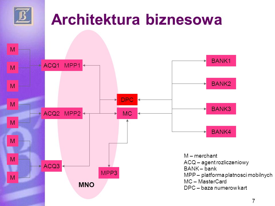 Architektura biznesowa 7 M M – merchant ACQ – agent rozliczeniowy BANK – bank MPP – platforma platnosci mobilnych MC – MasterCard DPC – baza numerow k