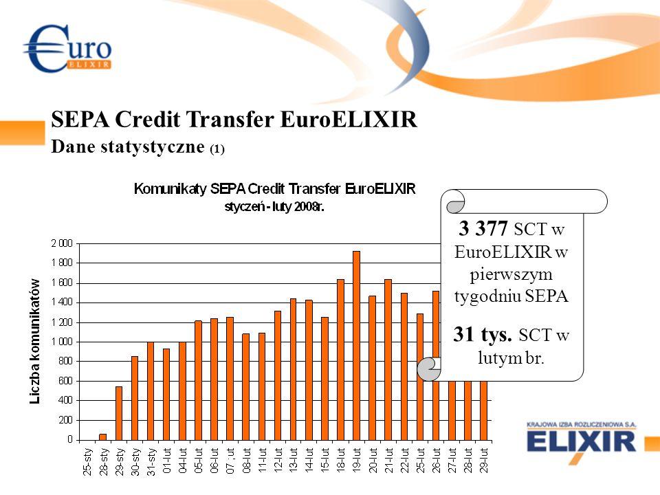 SEPA Credit Transfer EuroELIXIR Dane statystyczne (1) 3 377 SCT w EuroELIXIR w pierwszym tygodniu SEPA 31 tys.
