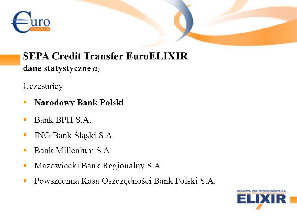 Uczestnicy Narodowy Bank Polski Bank BPH S.A. ING Bank Śląski S.A. Bank Millenium S.A. Mazowiecki Bank Regionalny S.A. Powszechna Kasa Oszczędności Ba