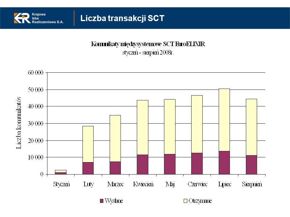 Instrumenty SEPA w systemie EuroELIXIR założenia funkcjonalne SEPA Credit Transfer EuroELIXIR - zmiany 8 grudnia 2008 – przeniesienie rozrachunku SEPA STEP2 z EURO1/STEP1 na platformę SSP TARGET2 rozdzielenie rozrachunku międzysystemowego na poziomie Narodowego Banku Polskiego na SCT i MT Luty 2009 – wdrożenie obsługi nowej wersji SCT EuroELIXIR dostosowanej do nowelizacji standardu SEPA (SCT Rulebook v3.2) nowa wersja aplikacji SCT EuroELIXIR; testy uczestników SEPA Credit Transfer