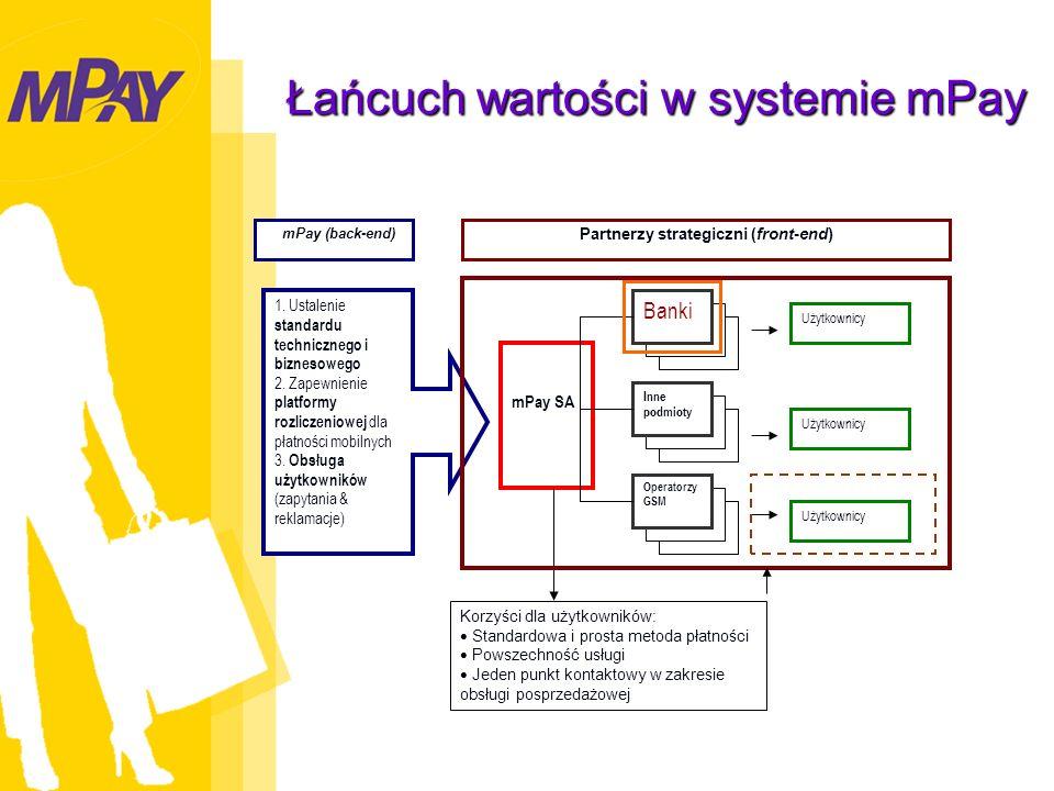 Łańcuch wartości w systemie mPay Banki mPay SA 1. Ustalenie standardu technicznego i biznesowego 2.