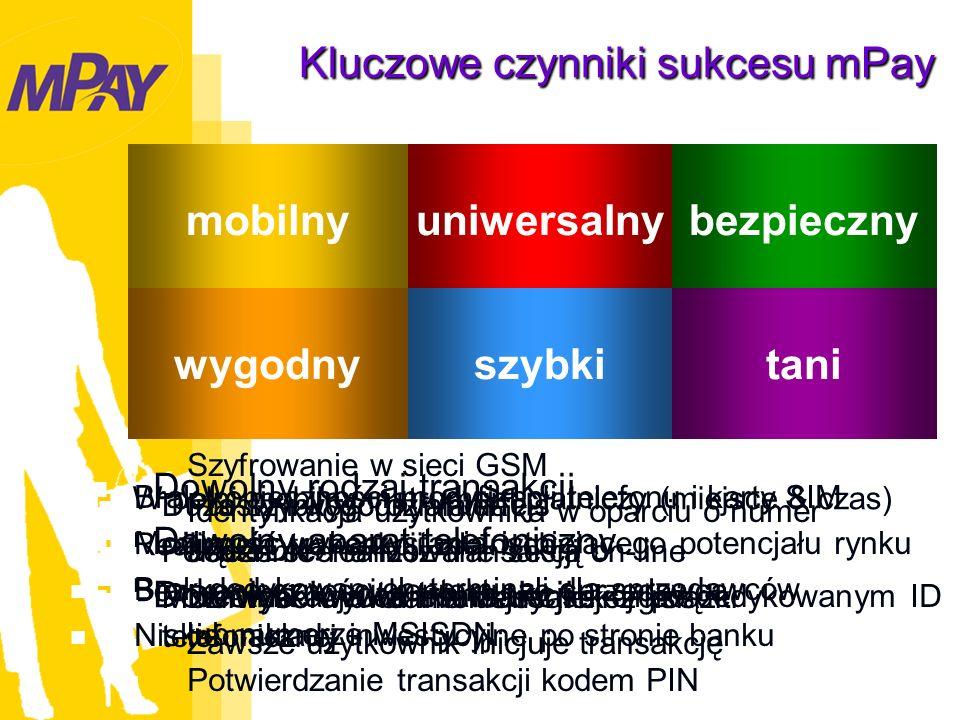 W pełni mobilny instrument płatniczy (miejsce & czas) Realizacja transakcji zdalnych Bez konieczności kontaktu ze sprzedawcą Dowolny rodzaj transakcji Dowolny aparat telefoniczny Dowolna kwota transakcji Szyfrowanie w sieci GSM Identyfikacja użytkownika w oparciu o numer MSISDN Identyfikacja adresata transakcji po dedykowanym ID lub numerze MSISDN Potwierdzanie transakcji kodem PIN Prosty i wygodny interfejs Jeden scenariusz transakcji Do wyboru dwa interfejsy: tekst/głos Zawsze użytkownik inicjuje transakcję Duża szybkość działania Połączenie realizowane sesją on-line Możliwość wywołania transakcji z książki telefonicznej Brak konieczności modyfikacji telefonu i karty SIM Możliwość wykorzystania istniejącego potencjału rynku Brak dedykowanych terminali dla sprzedawców Niskie nakłady inwestycyjne po stronie banku mobilnyuniwersalnybezpieczny wygodnyszybkitani Kluczowe czynniki sukcesu mPay