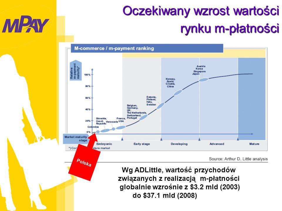 Oczekiwany wzrost wartości rynku m-płatności Polska Wg ADLittle, wartość przychodów związanych z realizacją m-płatności globalnie wzrośnie z $3.2 mld (2003) do $37.1 mld (2008)