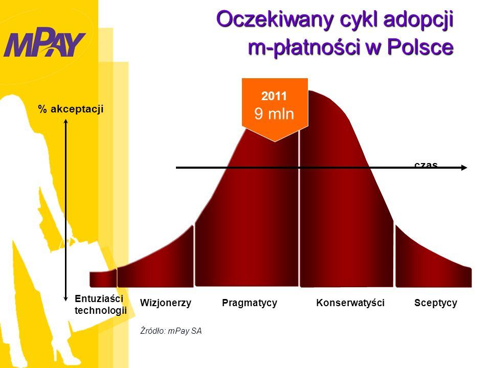 Oczekiwany cykl adopcji m-płatności w Polsce WizjonerzyPragmatycyKonserwatyściSceptycy czas Entuziaści technologii % akceptacji 2011 9 mln Źródło: mPay SA