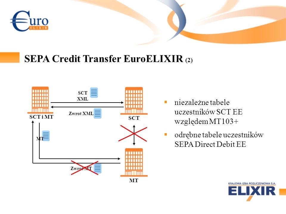 SEPA Credit Transfer EuroELIXIR (2) SCT i MT SCT MT SCT XML Zwrot XML niezależne tabele uczestników SCT EE względem MT103+ odrębne tabele uczestników