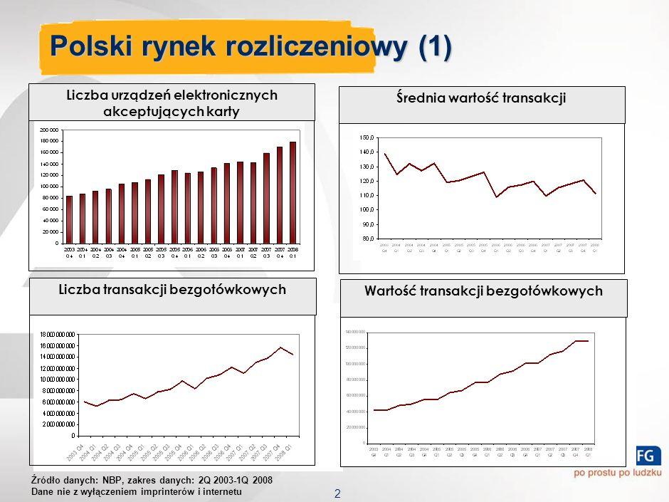 2 Polski rynek rozliczeniowy (1) Liczba urządzeń elektronicznych akceptujących karty Liczba transakcji bezgotówkowychWartość transakcji bezgotówkowych Źródło danych: NBP, zakres danych: 2Q 2003-1Q 2008 Dane nie z wyłączeniem imprinterów i internetu Średnia wartość transakcji