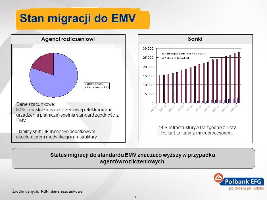 5 Stan migracji do EMV Agenci rozliczeniowi Dane szacunkowe: 80% infrastruktury rozliczeniowej (elektroniczne urządzenia płatnicze) spełnia standard zgodności z EMV.