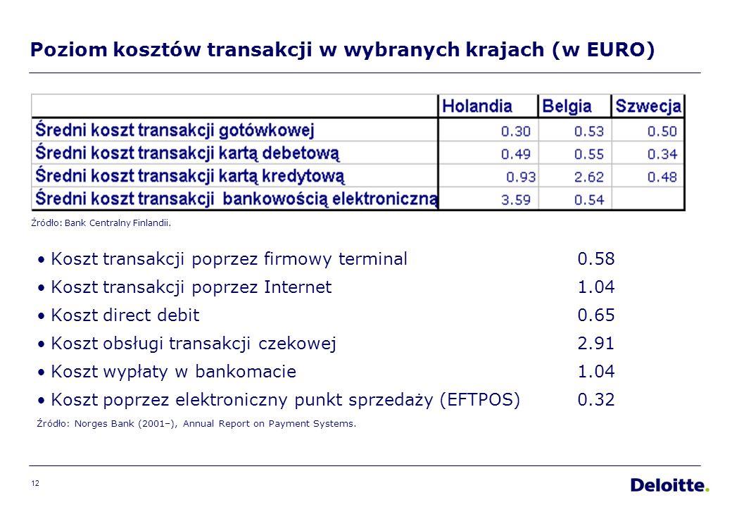 12 Poziom kosztów transakcji w wybranych krajach (w EURO) Koszt transakcji poprzez firmowy terminal0.58 Koszt transakcji poprzez Internet 1.04 Koszt direct debit 0.65 Koszt obsługi transakcji czekowej 2.91 Koszt wypłaty w bankomacie 1.04 Koszt poprzez elektroniczny punkt sprzedaży (EFTPOS) 0.32 Źródło: Norges Bank (2001–), Annual Report on Payment Systems.