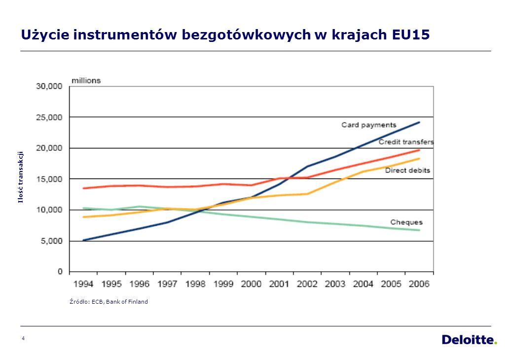 4 Użycie instrumentów bezgotówkowych w krajach EU15 Ilość transakcji Źródło: ECB, Bank of Finland