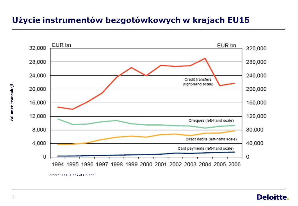 5 Użycie instrumentów bezgotówkowych w krajach EU15 Volumen transakcji Źródło: ECB, Bank of Finland