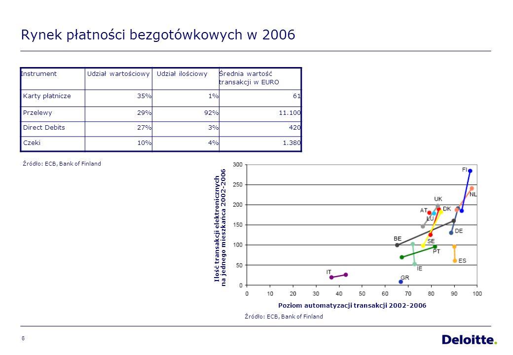 6 Rynek płatności bezgotówkowych w 2006 Instrument Udział wartościowyUdział ilościowy Średnia wartość transakcji w EURO Karty płatnicze35%1%61 Przelewy29%92%11.100 Direct Debits27%3%420 Czeki10%4%1.380 Poziom automatyzacji transakcji 2002-2006 Ilość transakcji elektronicznych na jednego mieszkańca 2002-2006 Źródło: ECB, Bank of Finland