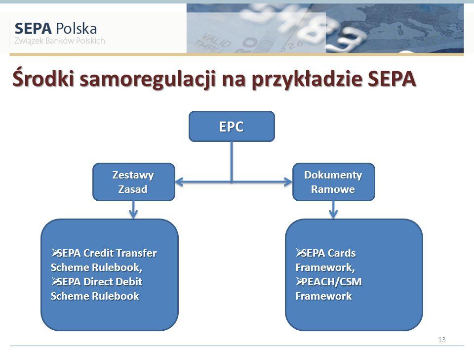 Środki samoregulacji na przykładzie SEPA 13 EPC Zestawy Zasad Dokumenty Ramowe SEPA Credit Transfer Scheme Rulebook, SEPA Credit Transfer Scheme Ruleb