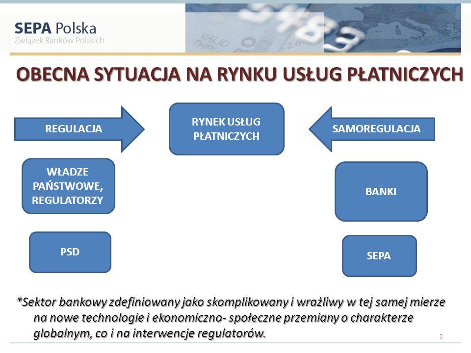 OBECNA SYTUACJA NA RYNKU USŁUG PŁATNICZYCH *Sektor bankowy zdefiniowany jako skomplikowany i wrażliwy w tej samej mierze na nowe technologie i ekonomi