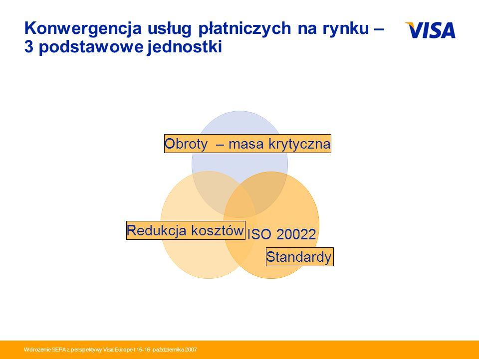 Presentation Identifier.10 Information Classification as Needed Wdrożenie SEPA z perspektywy Visa Europe I 15-16 października 2007 Konwergencja usług