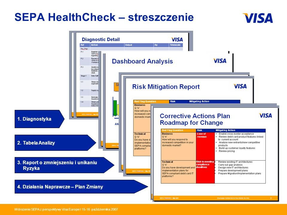 Presentation Identifier.18 Information Classification as Needed Wdrożenie SEPA z perspektywy Visa Europe I 15-16 października 2007 SEPA HealthCheck –