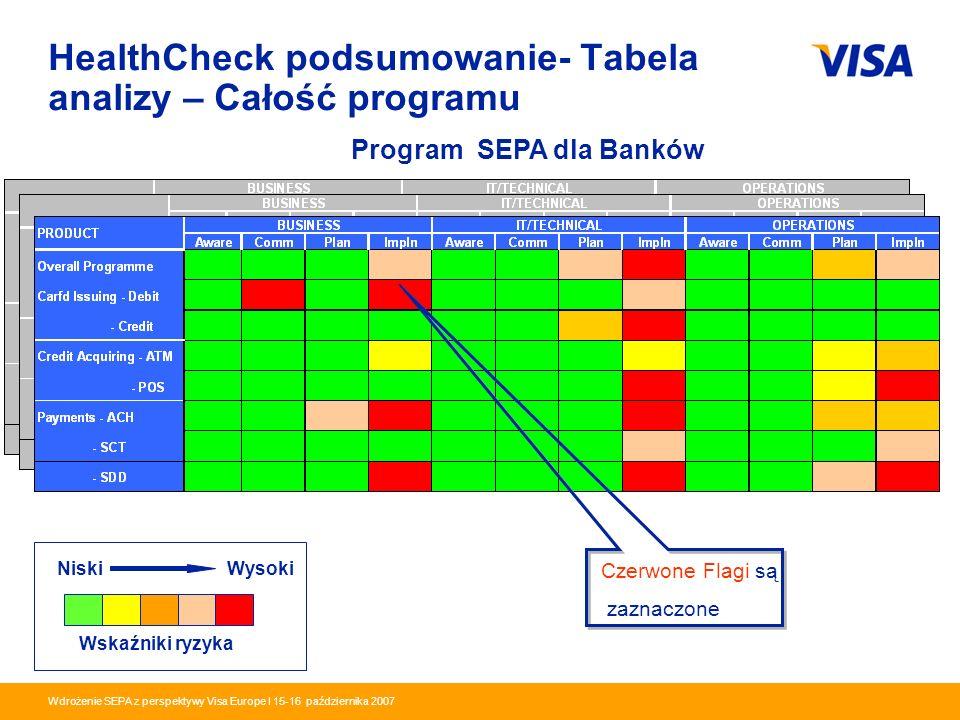 Presentation Identifier.19 Information Classification as Needed Wdrożenie SEPA z perspektywy Visa Europe I 15-16 października 2007 HealthCheck podsumo