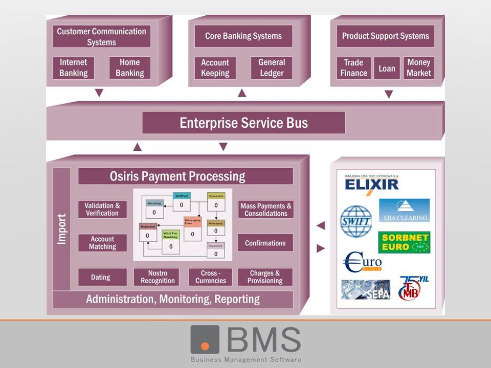 Platforma OSIRIS Charakterystyka rozwiązania i główne funkcje