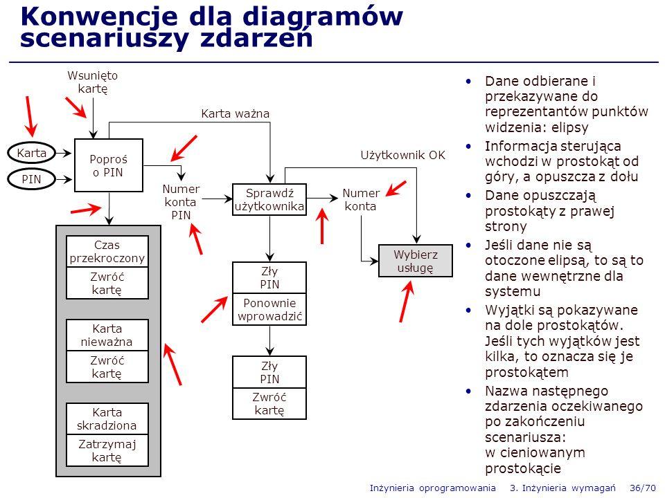 Inżynieria oprogramowania 3.